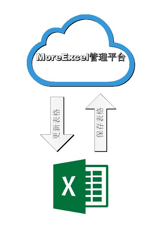 基于Excel的表格管理系统 — Moreexcel3